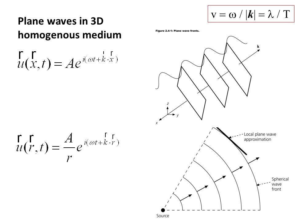 Plane waves in 3D homogenous medium v  k 