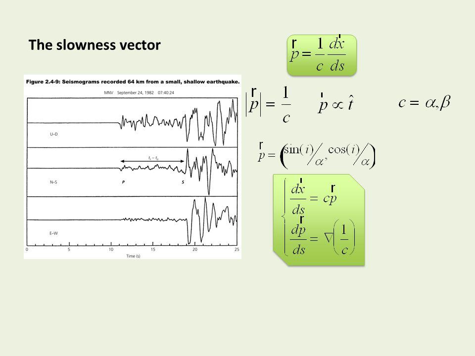 Depth dependent velocity model Cartesian Coordinates AB ★ ⌫