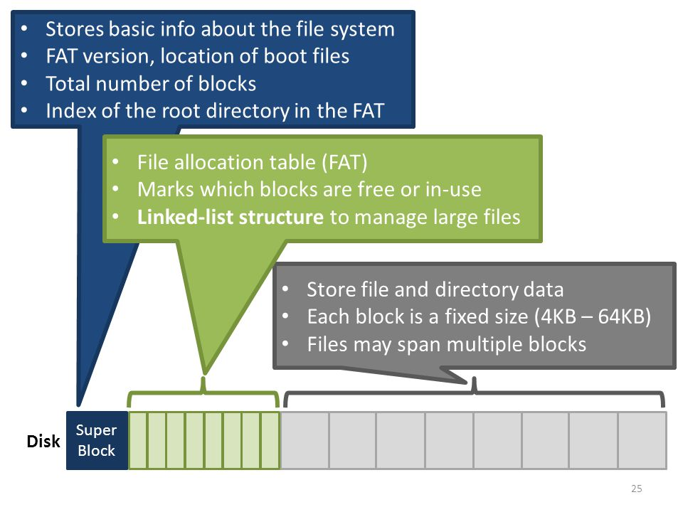25 Super Block Disk Stores basic info about the file system FAT version, location of boot files Total number of blocks Index of the root directory in