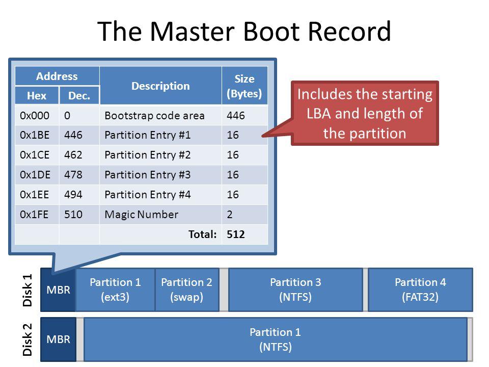 MBR Partition 1 (ext3) Partition 2 (swap) Partition 3 (NTFS) Partition 4 (FAT32) The Master Boot Record 5 Address Description Size (Bytes) HexDec.