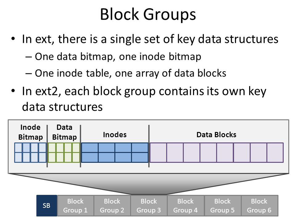 50 SB Inode Bitmap Data Bitmap InodesData Blocks Block Group 1 Block Group 2 Block Group 3 Block Group 4 Block Group 5 Block Group 6 Block Groups In ext, there is a single set of key data structures – One data bitmap, one inode bitmap – One inode table, one array of data blocks In ext2, each block group contains its own key data structures