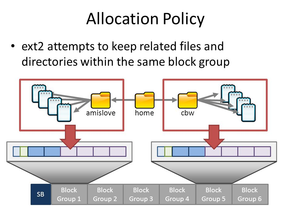 Allocation Policy ext2 attempts to keep related files and directories within the same block group homecbwamislove SB Block Group 1 Block Group 2 Block