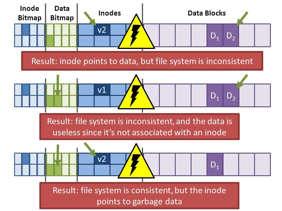 v1 D1D1 Inode Bitmap Data Bitmap InodesData Blocks D2D2 Result: inode points to data, but file system is inconsistent v1 D1D1 Result: file system is inconsistent, and the data is useless since it's not associated with an inode v1 D1D1 Result: file system is consistent, but the inode points to garbage data v2 D2D2