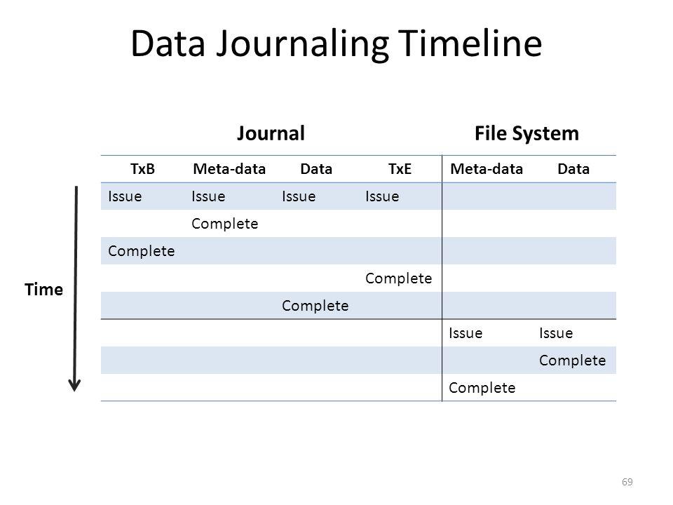 Data Journaling Timeline TxBMeta-dataDataTxEMeta-dataData Issue Complete Issue Complete 69 Time JournalFile System