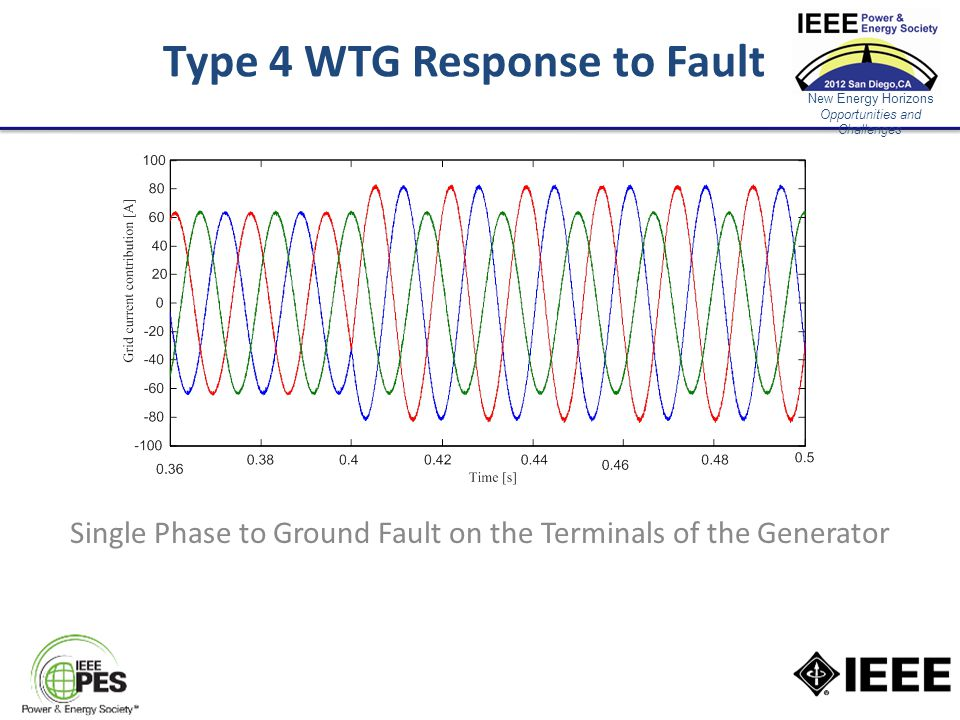 New Energy Horizons Opportunities and Challenges Type 4 WTG Response to Fault Single Phase to Ground Fault on the Terminals of the Generator