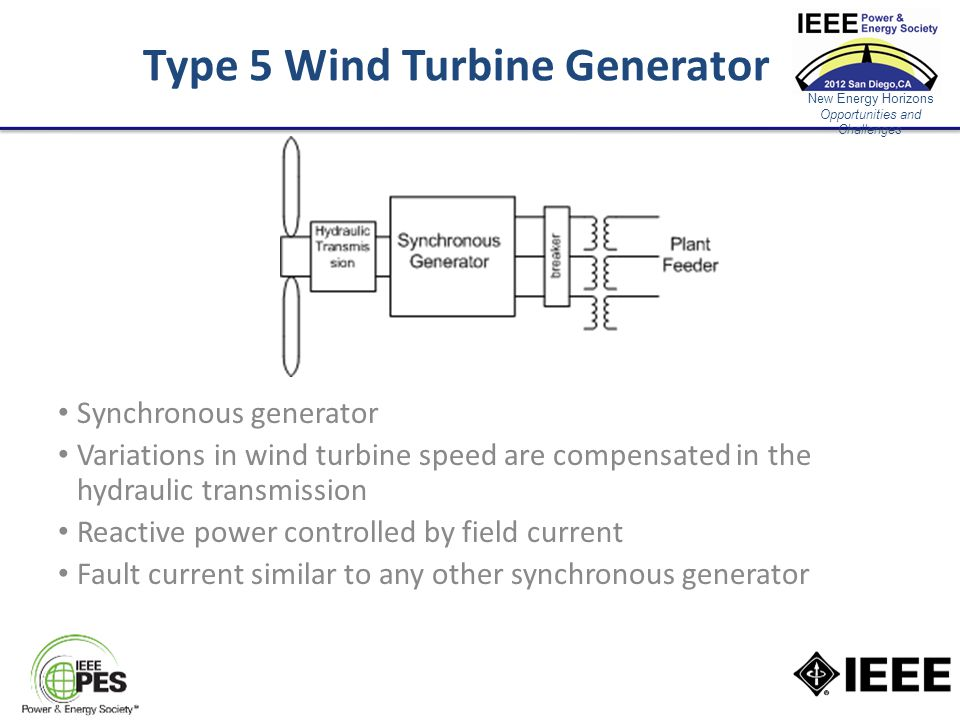 New Energy Horizons Opportunities and Challenges Type 5 Wind Turbine Generator Synchronous generator Variations in wind turbine speed are compensated in the hydraulic transmission Reactive power controlled by field current Fault current similar to any other synchronous generator