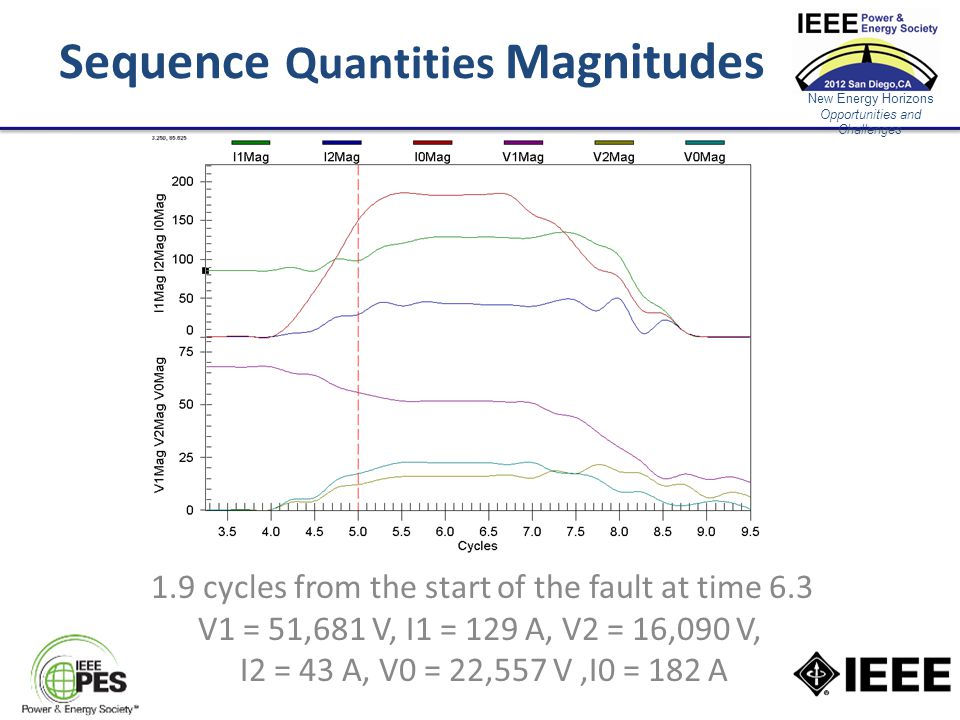 New Energy Horizons Opportunities and Challenges Sequence Quantities Magnitudes 1.9 cycles from the start of the fault at time 6.3 V1 = 51,681 V, I1 = 129 A, V2 = 16,090 V, I2 = 43 A, V0 = 22,557 V,I0 = 182 A