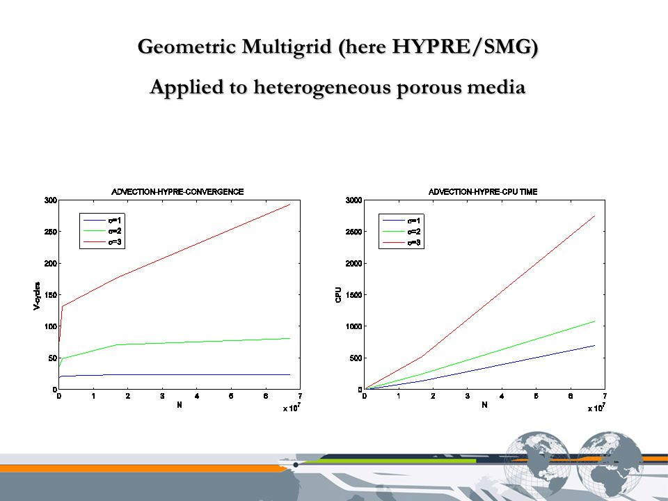 Geometric Multigrid (here HYPRE/SMG) Applied to heterogeneous porous media