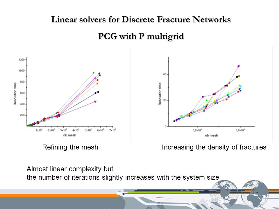 Linear solvers for Discrete Fracture Networks PCG with P multigrid Almost linear complexity but the number of iterations slightly increases with the system size Refining the meshIncreasing the density of fractures