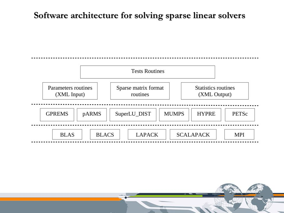 Software architecture for solving sparse linear solvers