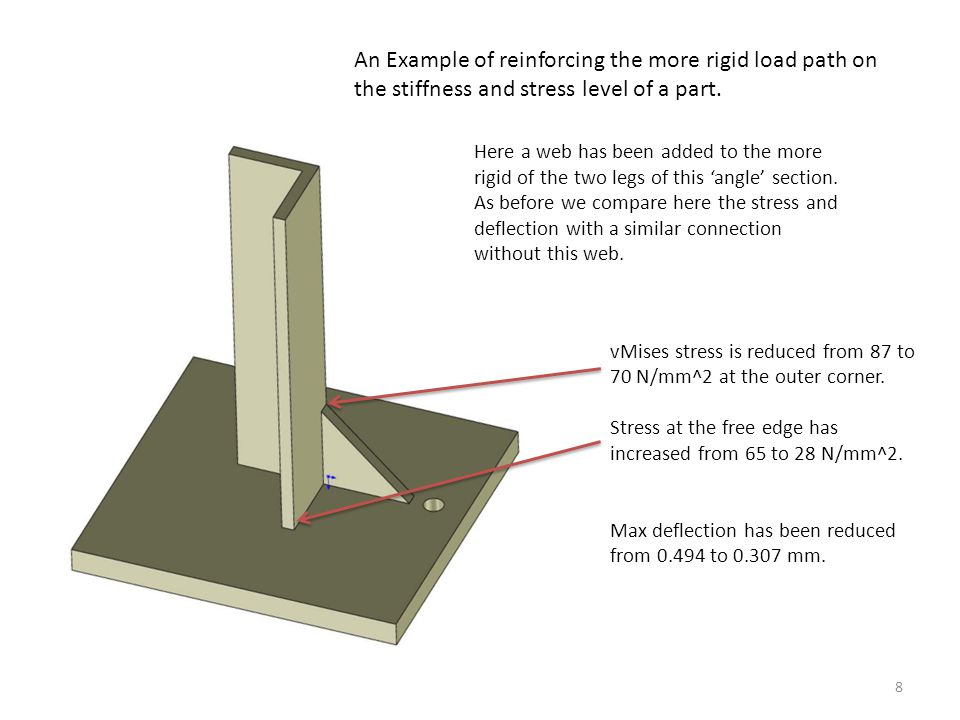 An Example of reinforcing the more rigid load path on the stiffness and stress level of a part.