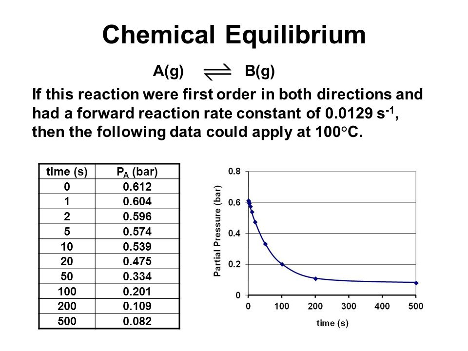 If this reaction were first order in both directions and had a forward reaction rate constant of 0.0129 s -1, then the following data could apply at 100°C.