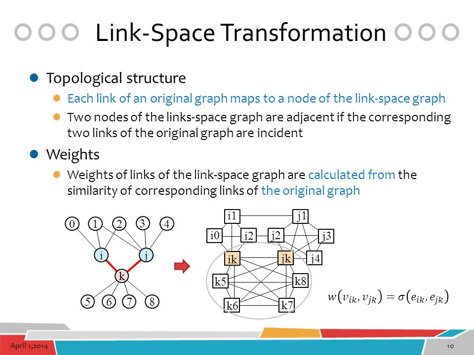 April 1,201410 Link-Space Transformation Topological structure Each link of an original graph maps to a node of the link-space graph Two nodes of the