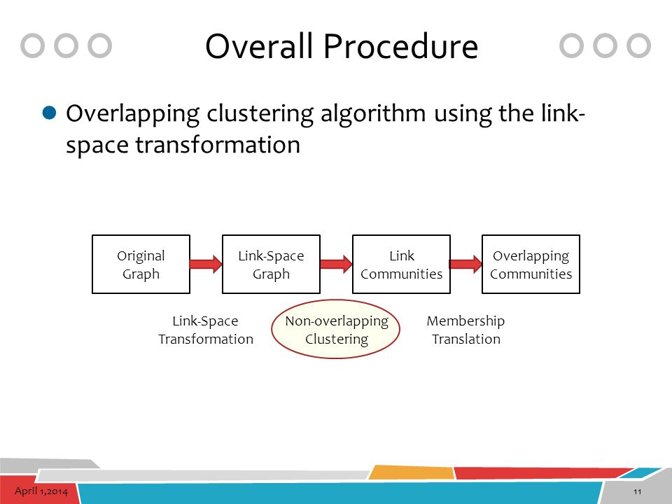 April 1,201411 Overall Procedure Overlapping clustering algorithm using the link- space transformation Original Graph Overlapping Communities Link Com