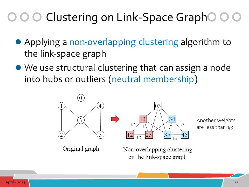 April 1,201412 Clustering on Link-Space Graph Applying a non-overlapping clustering algorithm to the link-space graph We use structural clustering tha