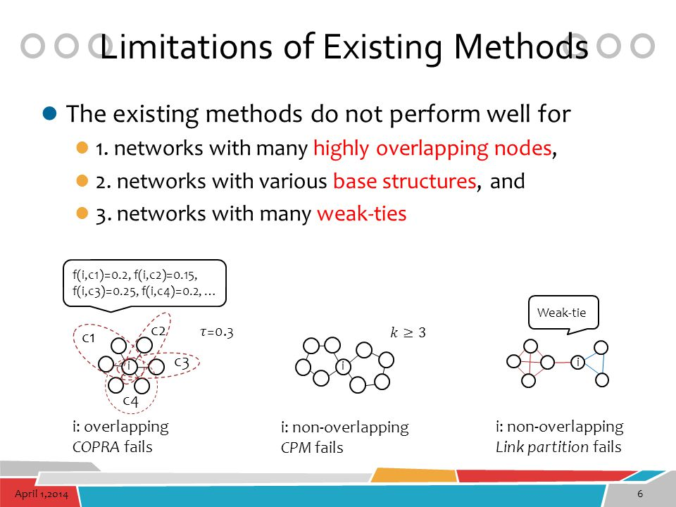 April 1,201427 Real Networks For real network datasets, the normalized measure of (Quality + Coverage) indicates that LinkSCAN* is better than the existing methods.