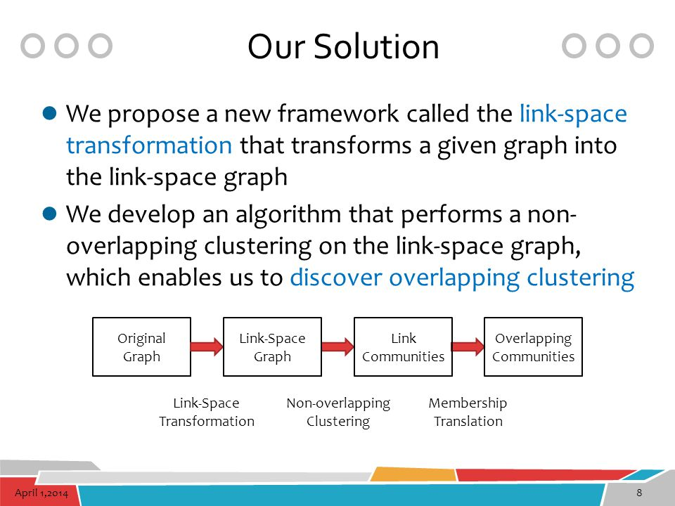 April 1,201419 LinkSCAN* We propose an efficient overlapping clustering algorithm using the link-space transformation Original Graph Link Communities Link-Space Graph Link-Space Transformation Structural Clustering Overlapping Communities Membership Translation Sampled Graph Link Sampling