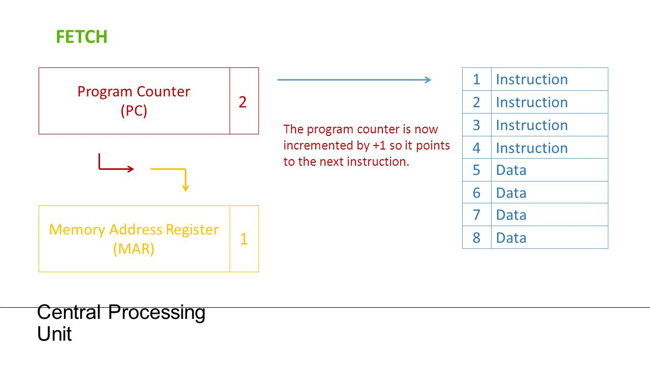 Central Processing Unit Program Counter (PC) The program counter is now incremented by +1 so it points to the next instruction. 1Instruction 2 3 4 5Da