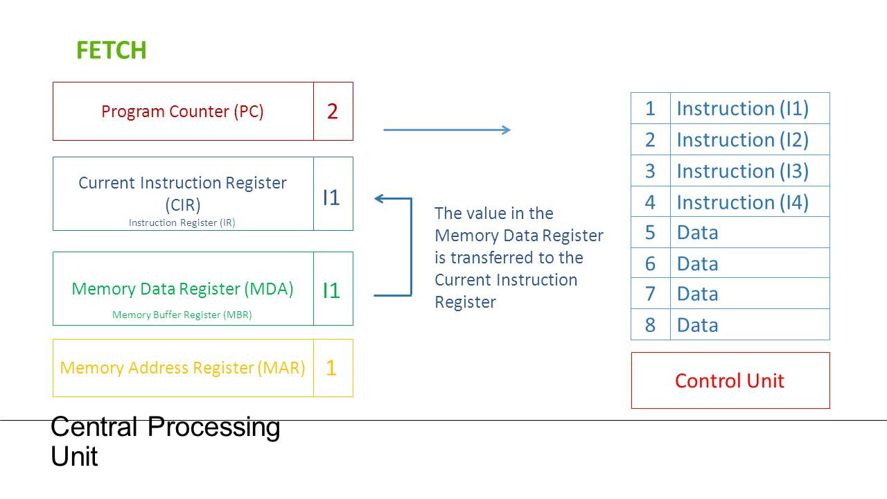 Central Processing Unit Program Counter (PC) The value in the Memory Data Register is transferred to the Current Instruction Register 1Instruction (I1
