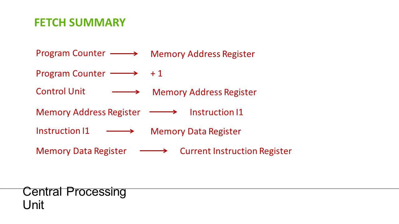 Central Processing Unit FETCH SUMMARY Program Counter Memory Address Register Program Counter+ 1 Control Unit Memory Address Register Instruction I1 M