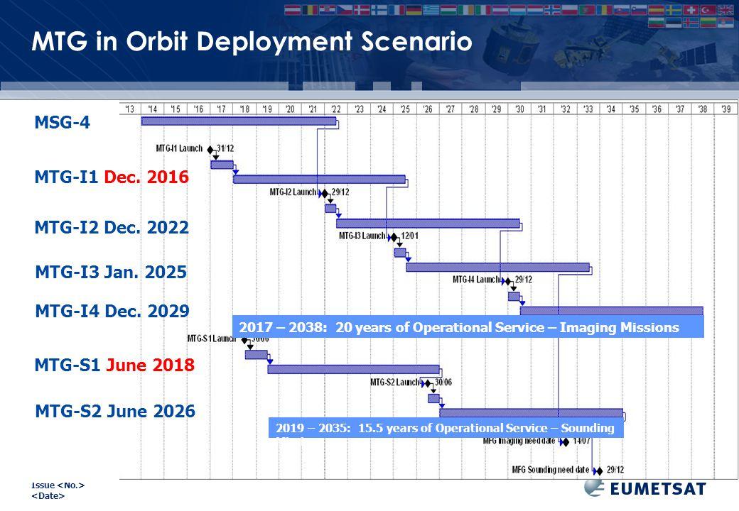 EUM/ Issue MTG in Orbit Deployment Scenario MSG-4 MTG-I1 Dec. 2016 MTG-I2 Dec. 2022 MTG-I3 Jan. 2025 MTG-I4 Dec. 2029 MTG-S1 June 2018 MTG-S2 June 202
