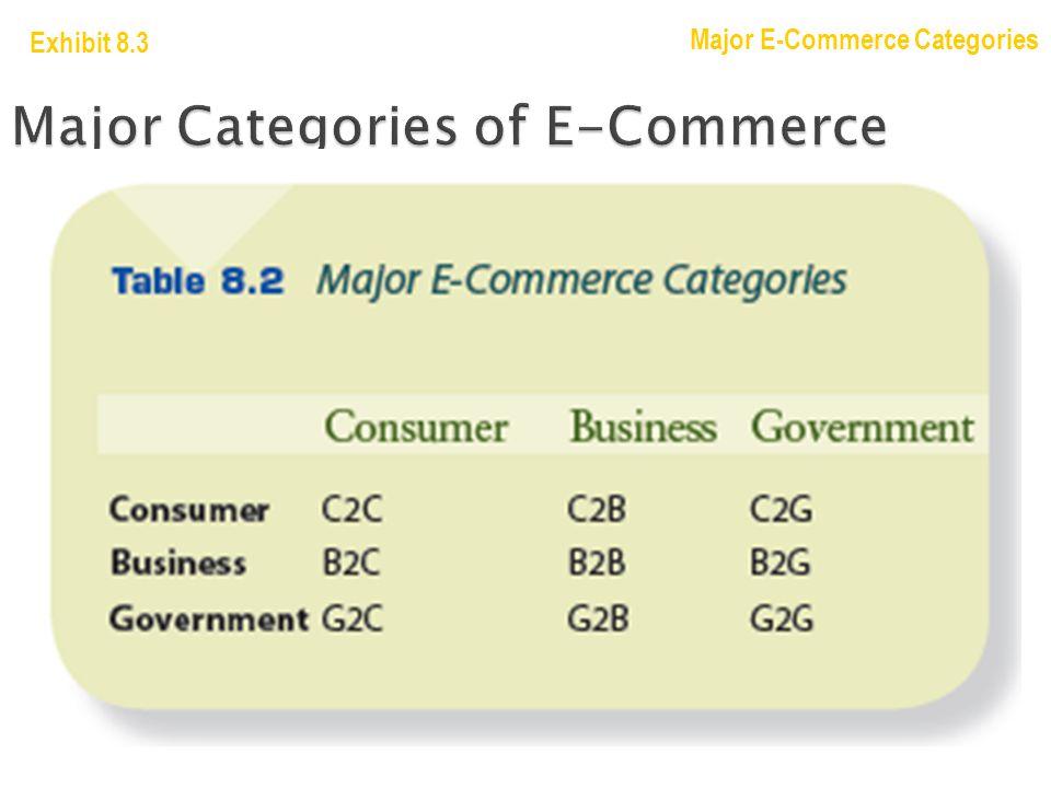 Major Categories of E-Commerce Exhibit 8.3 Major E-Commerce Categories