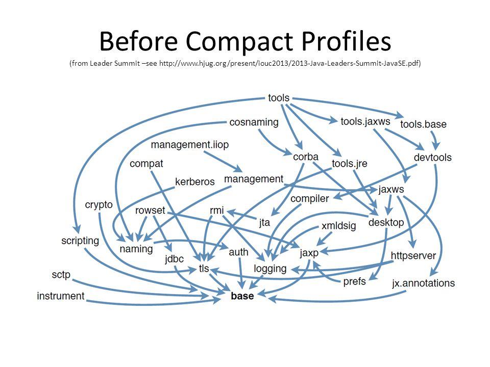 Before Compact Profiles (from Leader Summit –see http://www.hjug.org/present/iouc2013/2013-Java-Leaders-Summit-JavaSE.pdf)