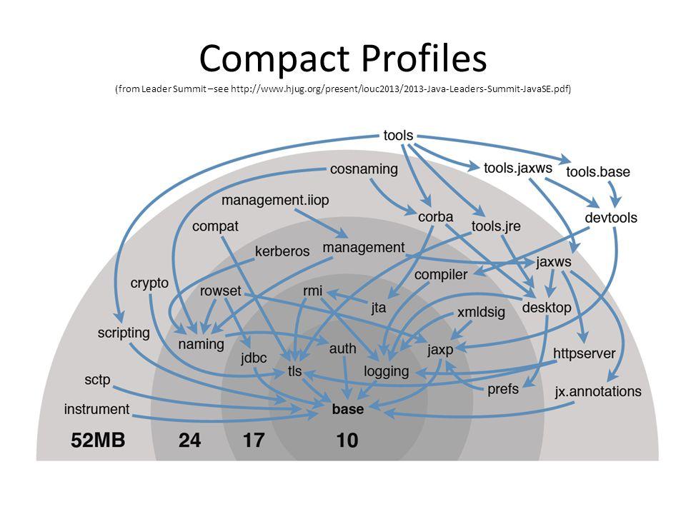 Compact Profiles (from Leader Summit –see http://www.hjug.org/present/iouc2013/2013-Java-Leaders-Summit-JavaSE.pdf)
