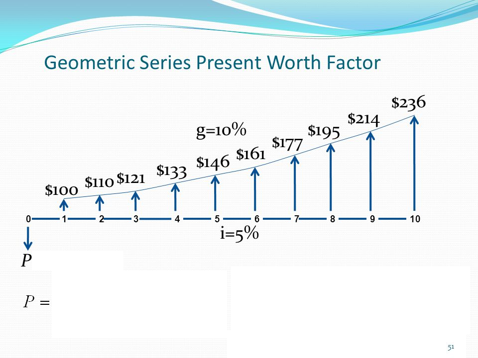 Geometric Series Present Worth Factor 0 1 2 3 4 5 P= $1184.67 i=5% $100 $110 $121 $133 6 7 8 9 10 g=10% $146 $161 $195 $177 $214 $236 51