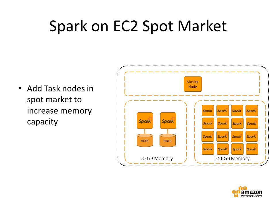 Spark on EC2 Spot Market Master Node Master instance group Amazon EMR cluster HDFS 32GB Memory 256GB Memory Add Task nodes in spot market to increase