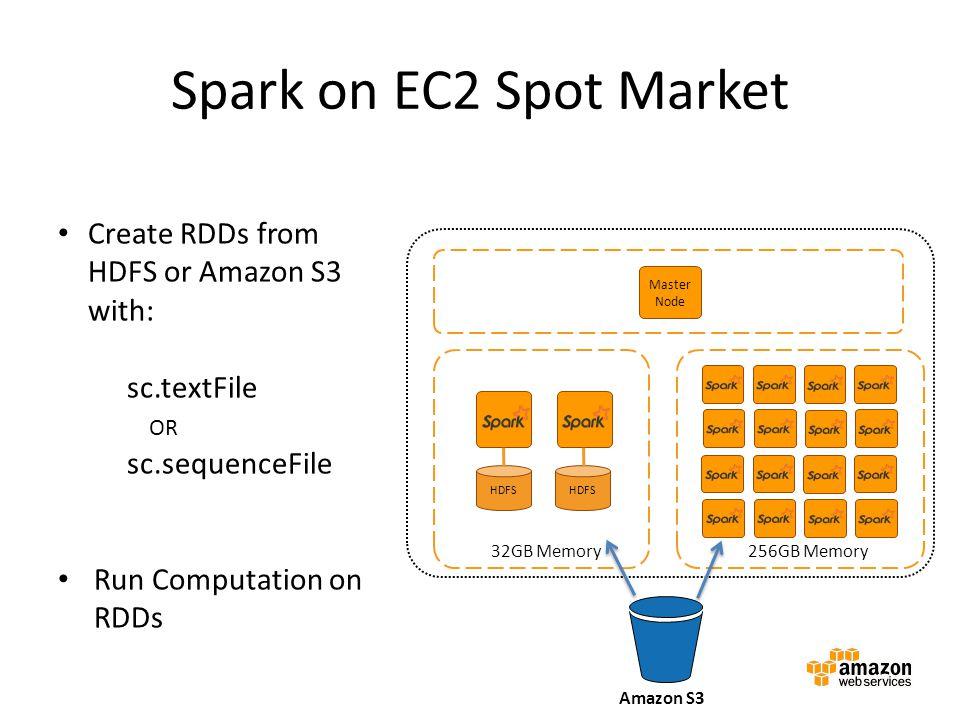 Spark on EC2 Spot Market Master Node Master instance group Amazon EMR cluster HDFS 32GB Memory 256GB Memory Amazon S3 Create RDDs from HDFS or Amazon