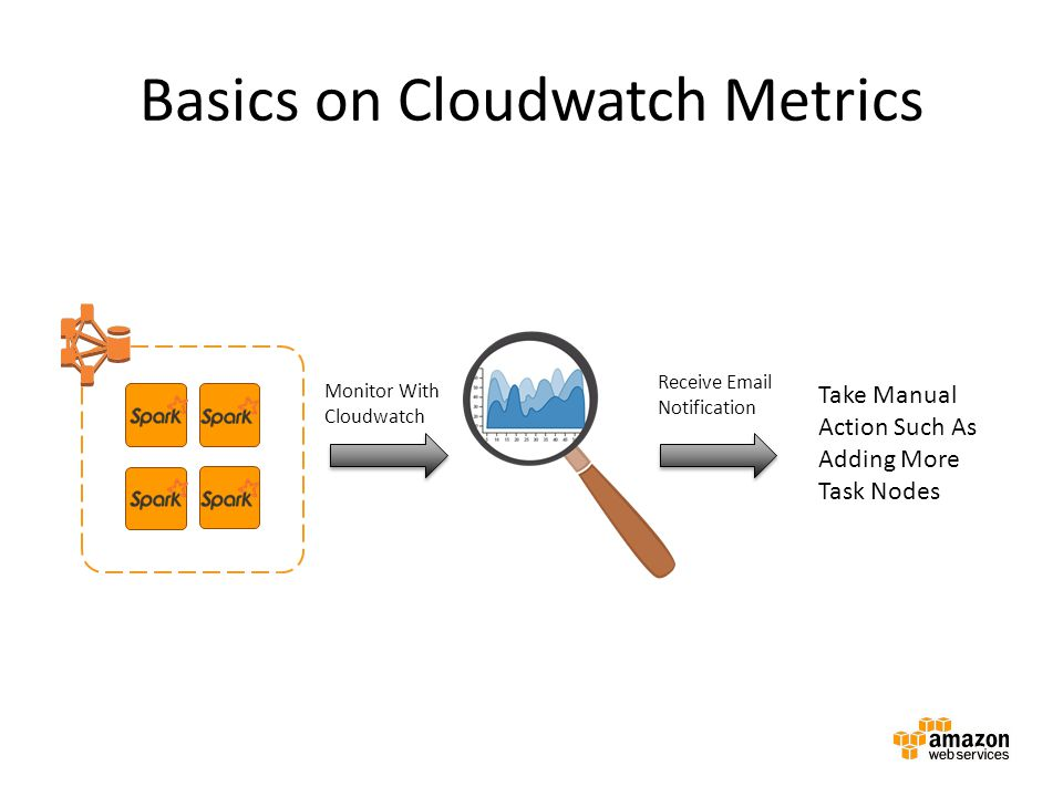Take Manual Action Such As Adding More Task Nodes Monitor With Cloudwatch Receive Email Notification Basics on Cloudwatch Metrics