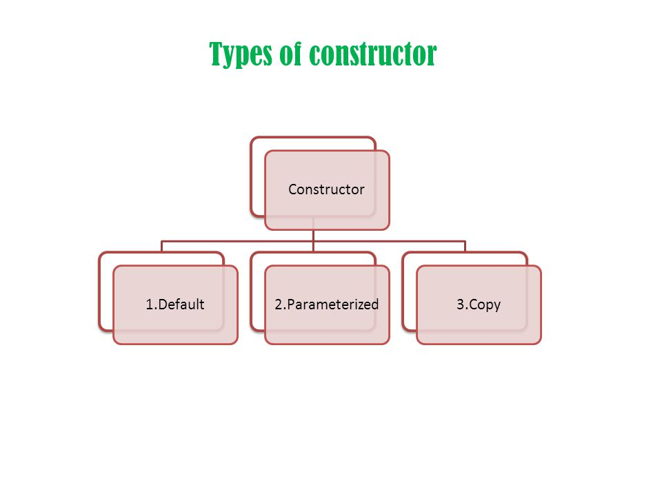 Types of constructor Constructor1.Default2.Parameterized3.Copy