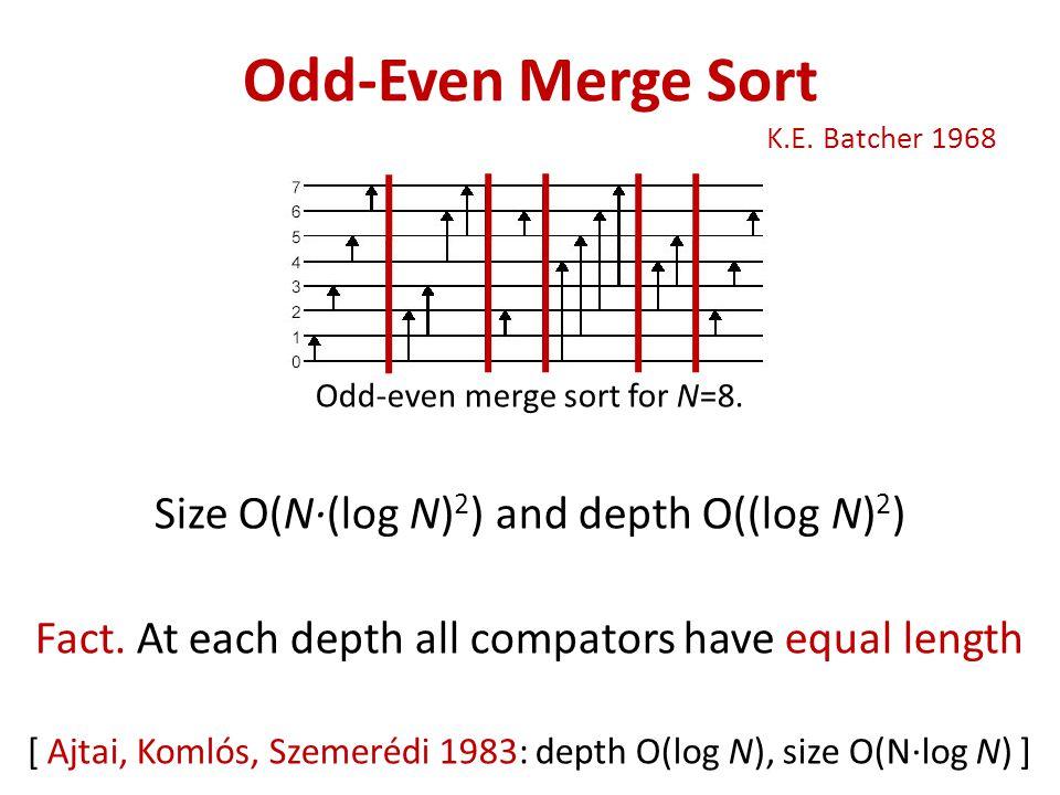 Odd-even merge sort for N=8. Size O(N∙(log N) 2 ) and depth O((log N) 2 ) Fact.