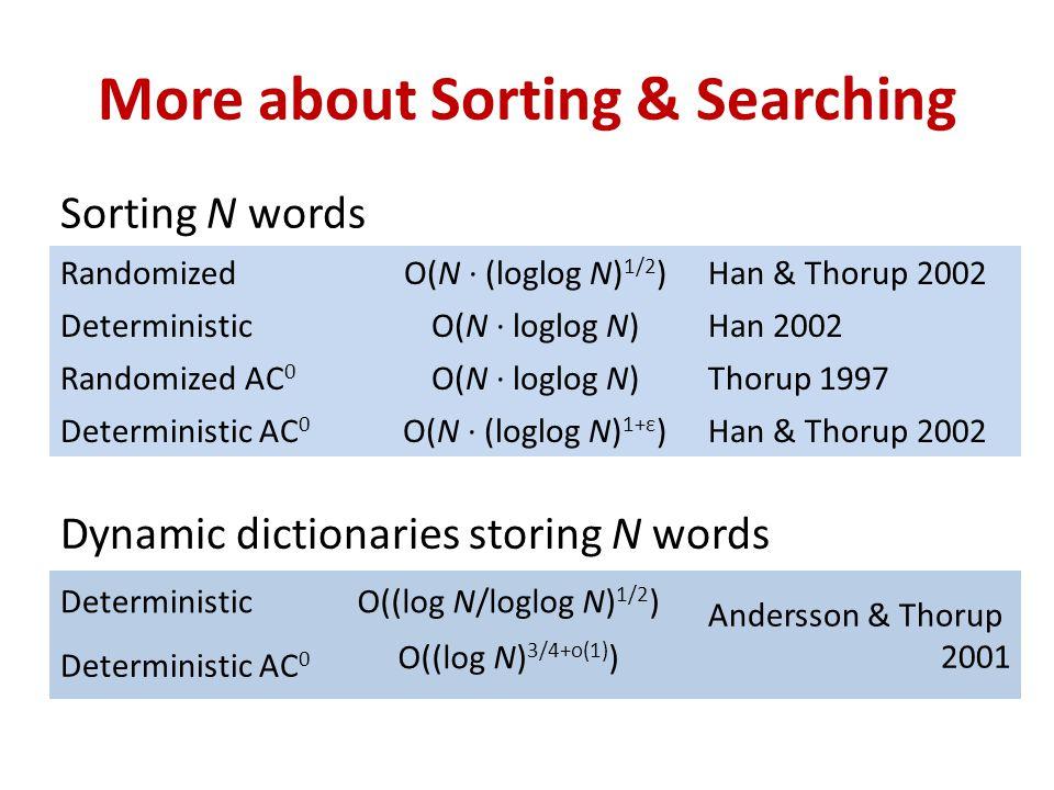 Sorting N words More about Sorting & Searching RandomizedO(N ∙ (loglog N) 1/2 )Han & Thorup 2002 DeterministicO(N ∙ loglog N)Han 2002 Randomized AC 0 O(N ∙ loglog N)Thorup 1997 Deterministic AC 0 O(N ∙ (loglog N) 1+ε )Han & Thorup 2002 Dynamic dictionaries storing N words DeterministicO((log N/loglog N) 1/2 ) Andersson & Thorup 2001 Deterministic AC 0 O((log N) 3/4+o(1) )
