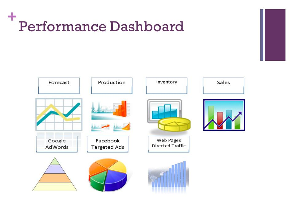 + Performance Dashboard