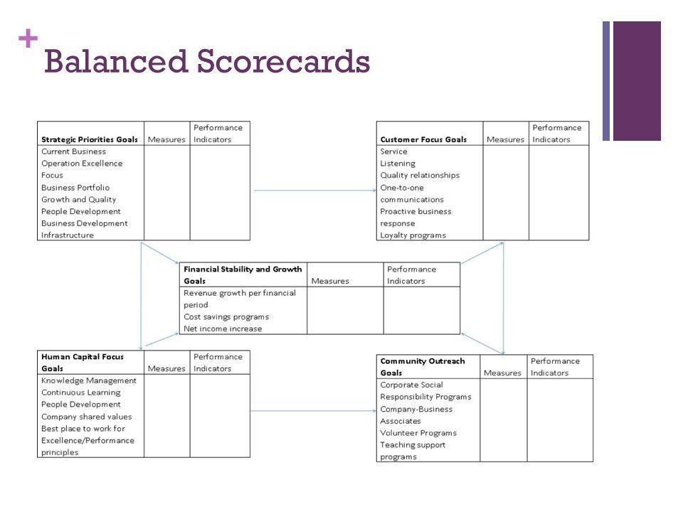 + Balanced Scorecards
