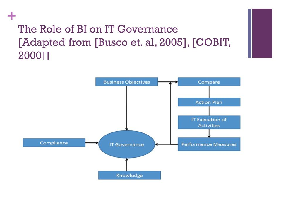 + The Role of BI on IT Governance [Adapted from [Busco et. al, 2005], [COBIT, 2000]]