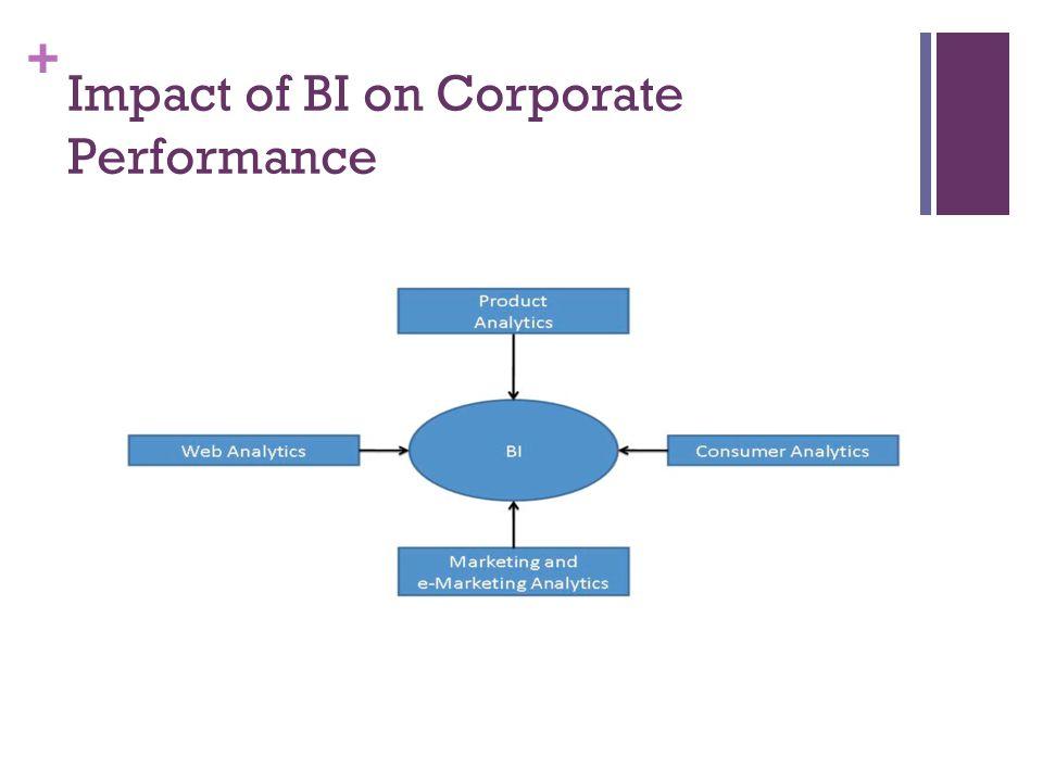+ Impact of BI on Corporate Performance