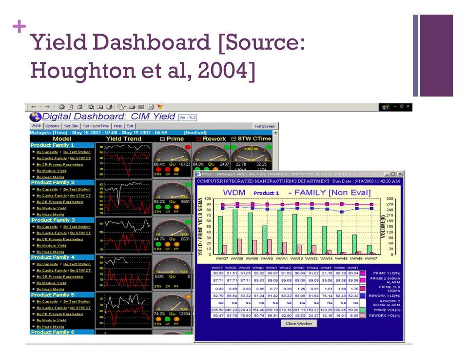 + Yield Dashboard [Source: Houghton et al, 2004]