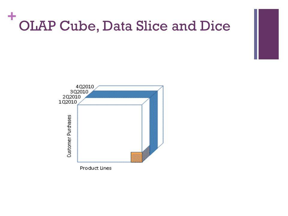 + OLAP Cube, Data Slice and Dice