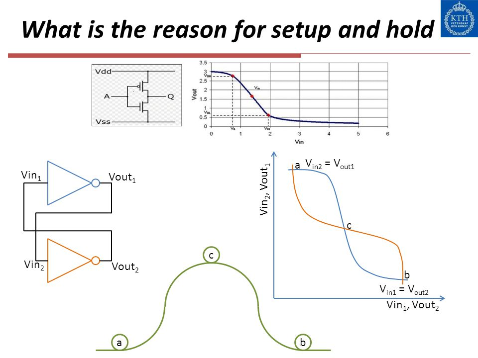 What is the reason for setup and hold Vin 1 Vout 1 Vin 2 Vout 2 c ba a b c Vin 1, Vout 2 Vin 2, Vout 1 V in1 = V out2 V in2 = V out1