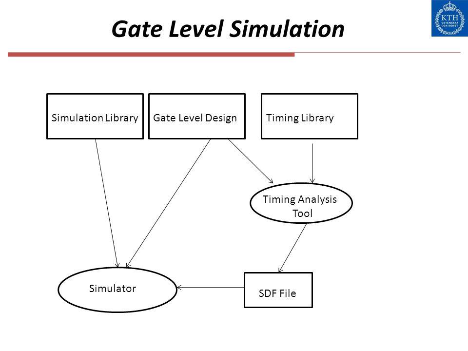 Gate Level Simulation Gate Level Design Simulator Timing Analysis Tool Simulation LibraryTiming Library SDF File