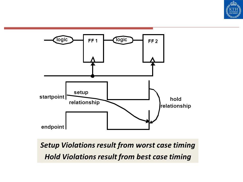 Setup Violations result from worst case timing Hold Violations result from best case timing FF 1 logic FF 2 logic startpoint endpoint setup relationsh