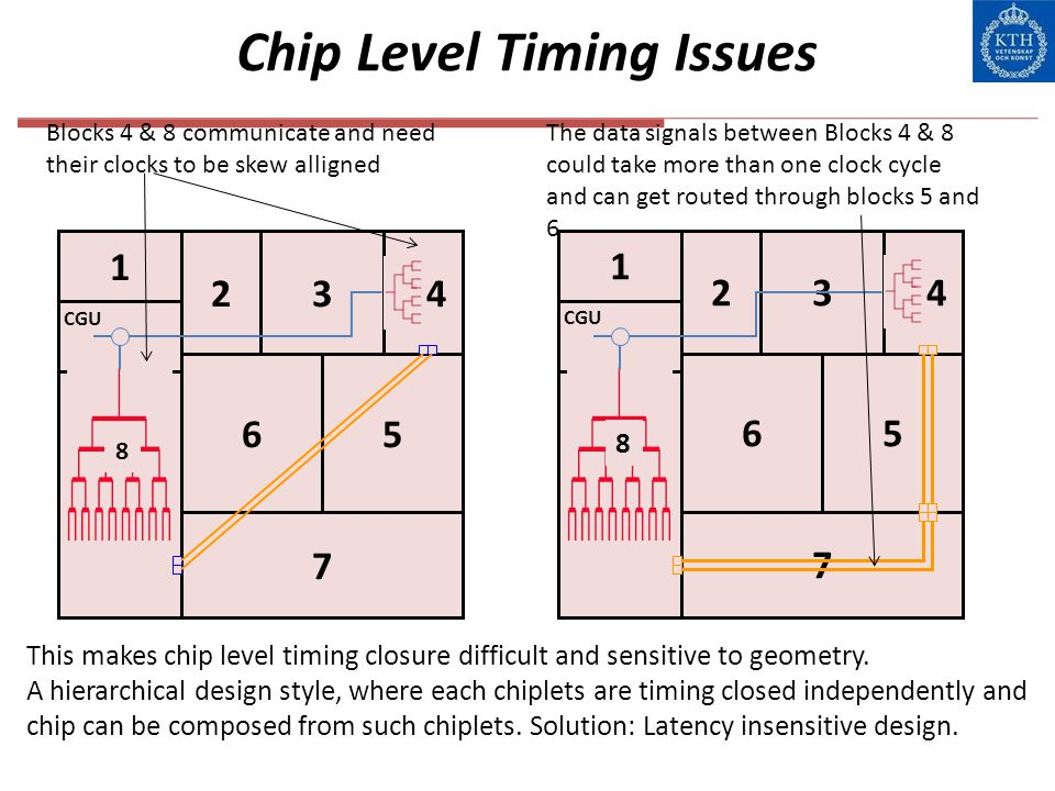 Chip Level Timing Issues 1 CGU 234 65 7 4 8 8 1 234 65 8 7 4 8 Blocks 4 & 8 communicate and need their clocks to be skew alligned The data signals bet