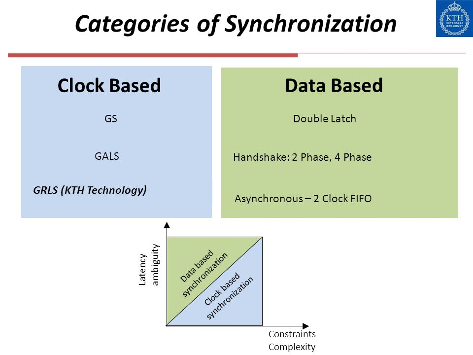 Categories of Synchronization Clock Based Data Based GS GALS Double Latch Handshake: 2 Phase, 4 Phase Asynchronous – 2 Clock FIFO Clock based synchron