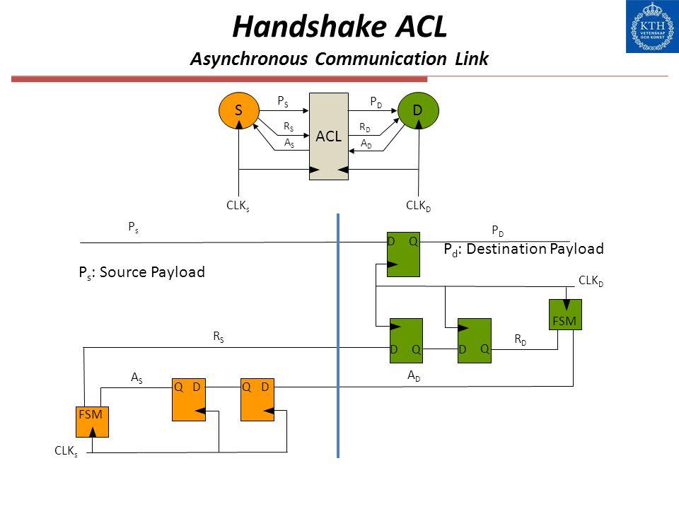 Handshake ACL Asynchronous Communication Link ACL SD CLK s CLK D PDPD PSPS RSRS ASAS RDRD ADAD D Q D Q ASAS QDQD PsPs PDPD FSM ADAD RDRD RSRS D Q CLK