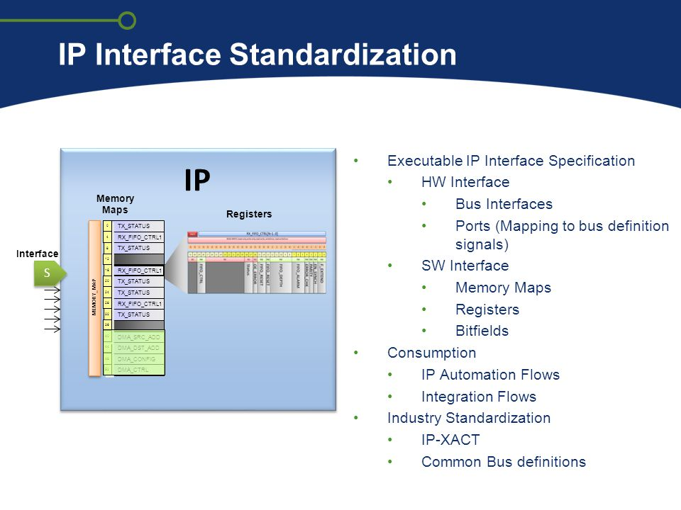 IP Interface Standardization Executable IP Interface Specification HW Interface Bus Interfaces Ports (Mapping to bus definition signals) SW Interface Memory Maps Registers Bitfields Consumption IP Automation Flows Integration Flows Industry Standardization IP-XACT Common Bus definitions IP S S Registers Interface Memory Maps MEMORY_MAP TX_STATUS RX_FIFO_CTRL1 TX_STATUS RX_FIFO_CTRL1 TX_STATUS RX_FIFO_CTRL1 TX_STATUS DMA_SRC_ADD DMA_DST_ADD DMA_CONFIG DMA_CTRL 0 0 4 4 8 8 12 16 20 24 28 32 36 44 48 52 40