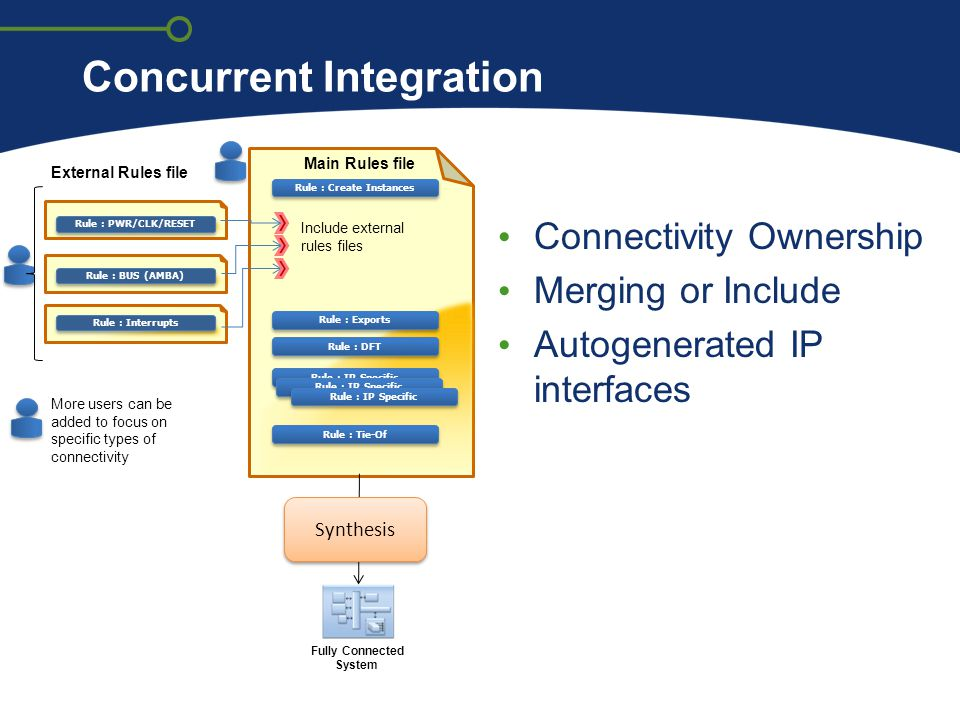 Concurrent Integration Connectivity Ownership Merging or Include Autogenerated IP interfaces Rule : Create Instances Rule : Exports Rule : IP Specific