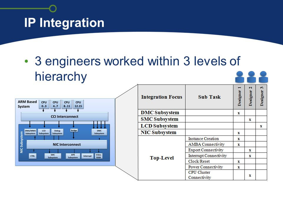 IP Integration 3 engineers worked within 3 levels of hierarchy